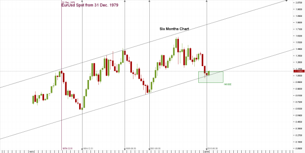 Chart_EUR_USD_6 Months_snapshot